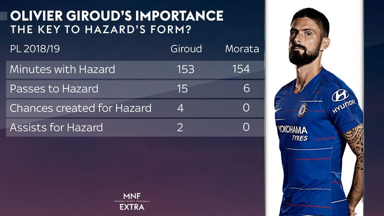 Giroud's link-up play with Hazard is more effective than that of Morata