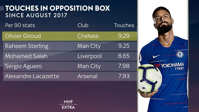 Giroud touches the ball more regularly inside the box than any other player
