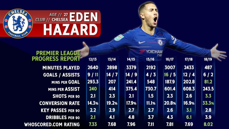 Hazard's scoring stats are at his best-ever levels