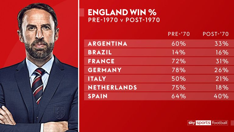 England's overall record against top teams does not tell the full story