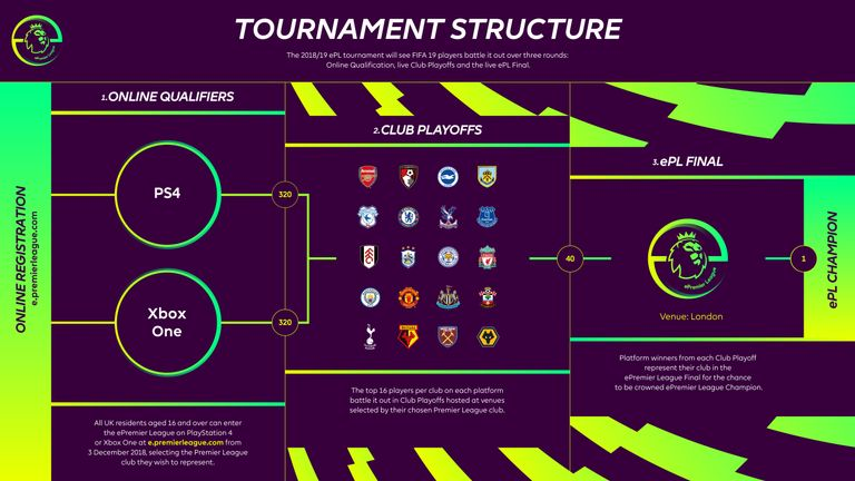 How will the tournament be laid out?