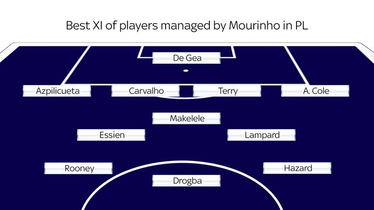 The best XI of players managed by Jose Mourinho in the Premier League - according to skysports.com readers