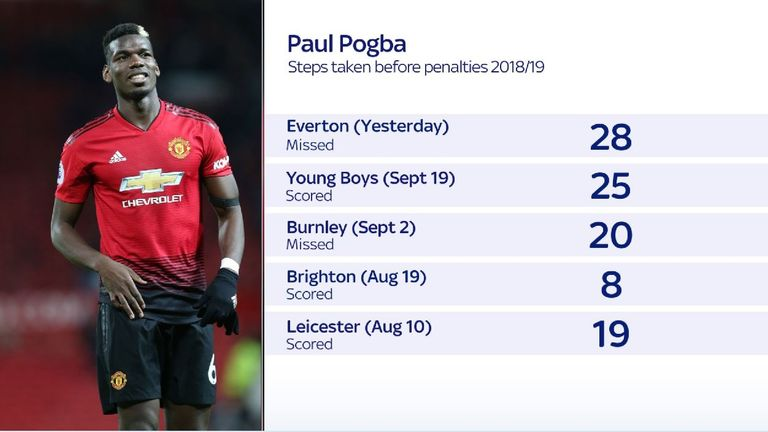 Paul Pogba's penalty record for Manchester United this season