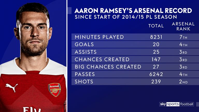 Aaron Ramsey's record in the last five seasons