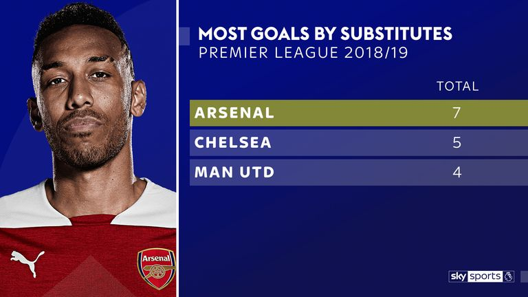 Arsenal's substitutes have made an impact this season