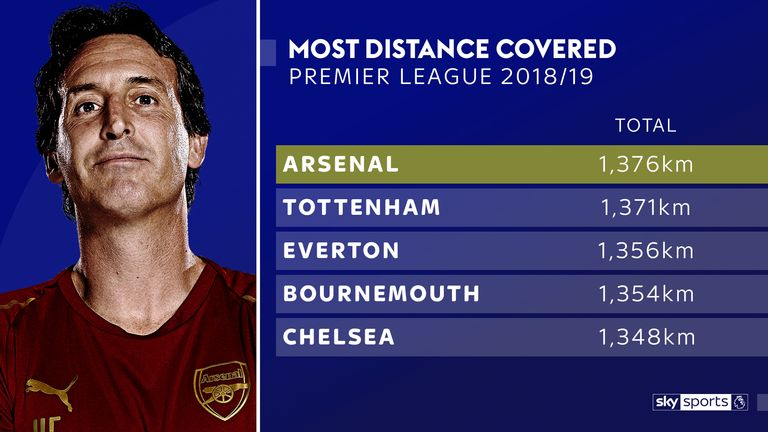 Arsenal have covered more ground than any other Premier League side