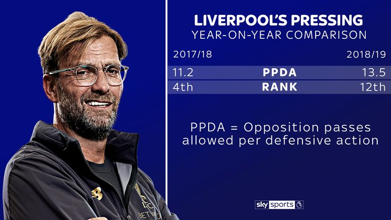 Klopp's Liverpool are not pressing in quite the same way as last season