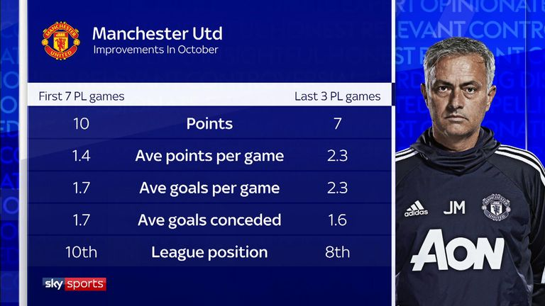 Manchester United must spend to make top four, say Charlie Nicholas and Dennis Wise