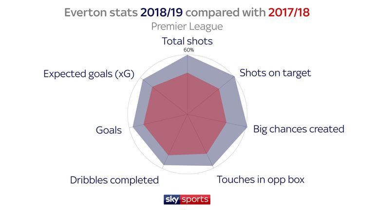 The stats show Everton's improvement under Marco Silva
