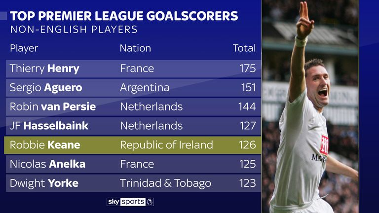 Keane is among the top non-English scorers in Premier League history