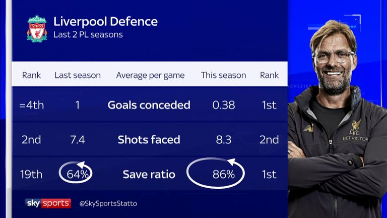 Liverpool's defensive improvement this season under Jurgen Klopp