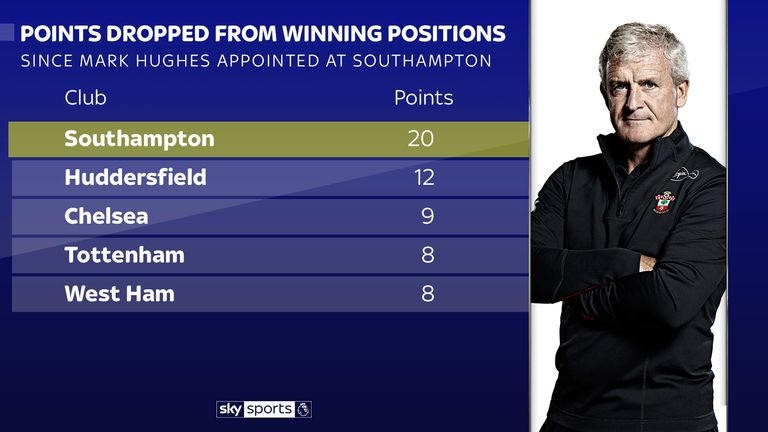 Southampton dropped more points than any other team under Hughes