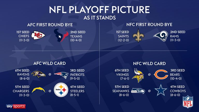 2018 NFL playoff picture: Which teams will reach the ... | 768 x 432 jpeg 48kB