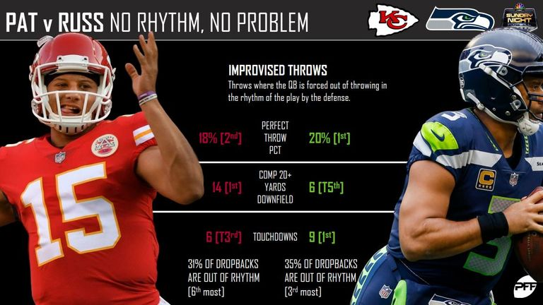 courtesy of Pro Football Focus