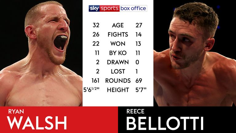 Tale of the Tape - Walsh v Bellotti