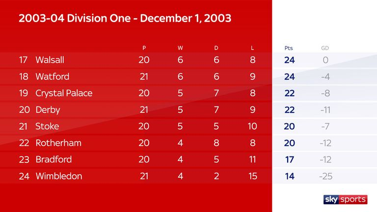 Division One 2003/04 table after 20 games