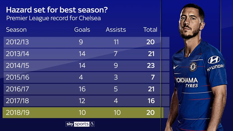 Hazard is on course for his most productive Premier League season
