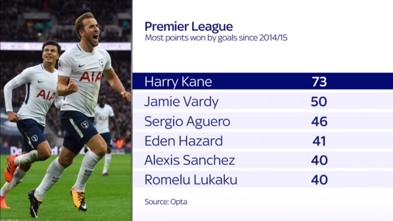 Harry Kane has won the most Premier League points with his goals since the 2014/15 season