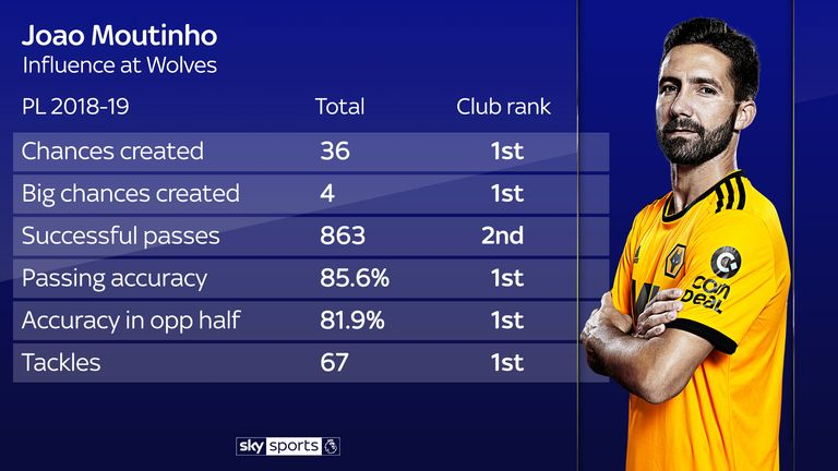 Moutinho's influence since joining Wolves in the summer has been huge
