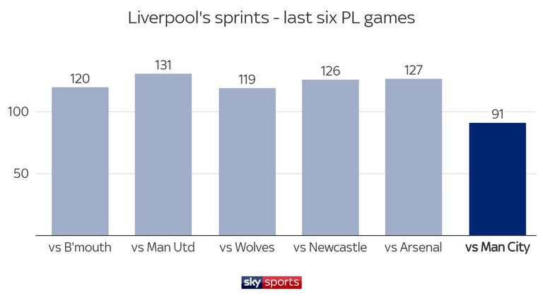 Liverpool only made 91 sprints against Manchester City