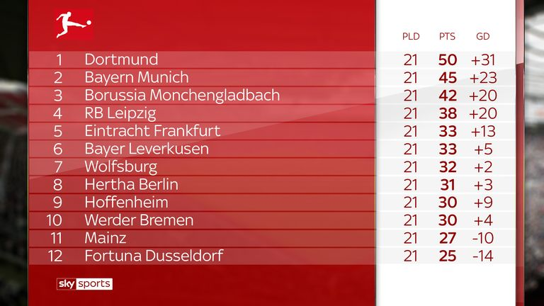 Borussia Dortmund hold a five-point lead over Bayern Munich