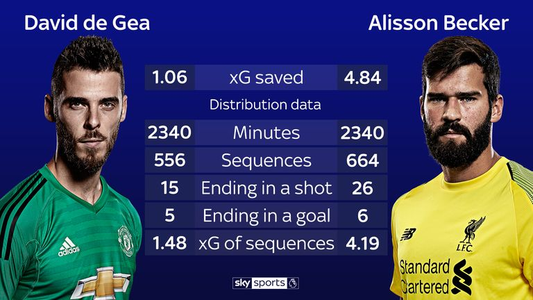De Gea and Alisson's Premier League stats compared this season