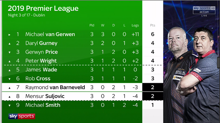 Here's how things stand after three nights of Premier League tungsten