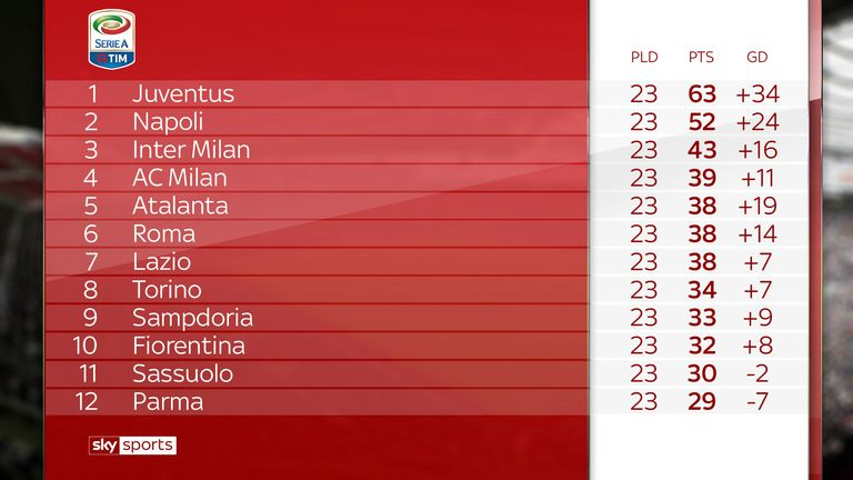 Juventus is on course for the eighth time in a row