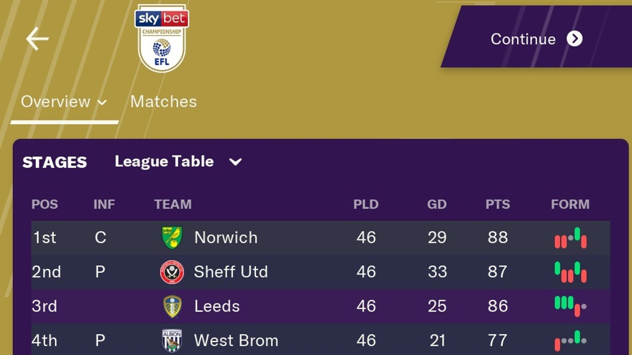 Football Manager 2019 Predicts Final Sky Bet Championship