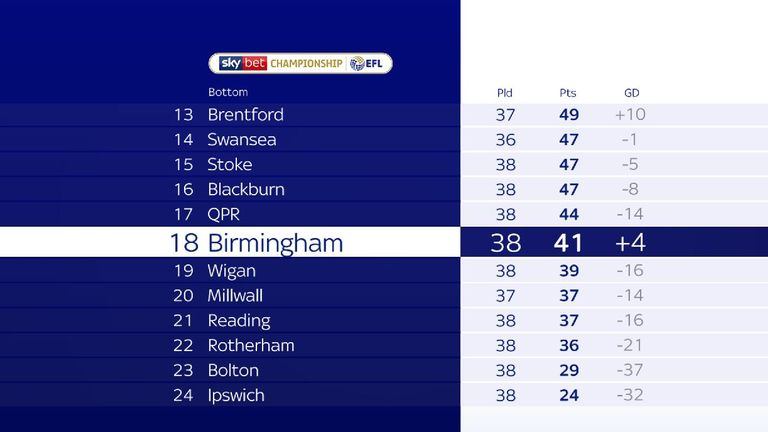 A nine-point deduction will drop Birmingham to 18th in the Championship table