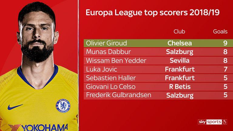 Olivier Giroud is the top scorer in the Europa League