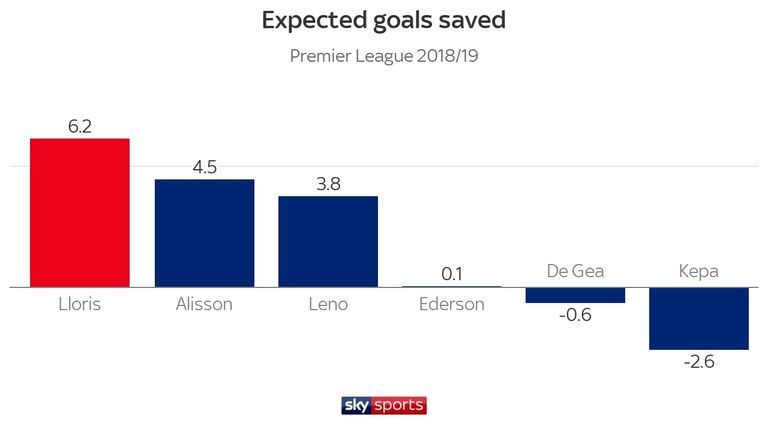 Lloris has saved more goals than his rivals, according to the expected goals data