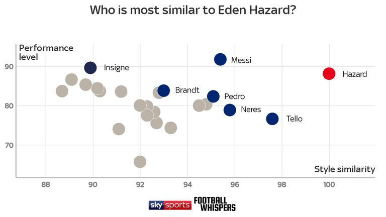Football Whispers can identify those players statistically similar to Hazard