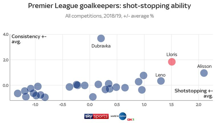 Hugo Lloris ranks behind only Alisson for shot-stopping and behind only Martin Dubravka for consistency, according to data from football agency World in Motion