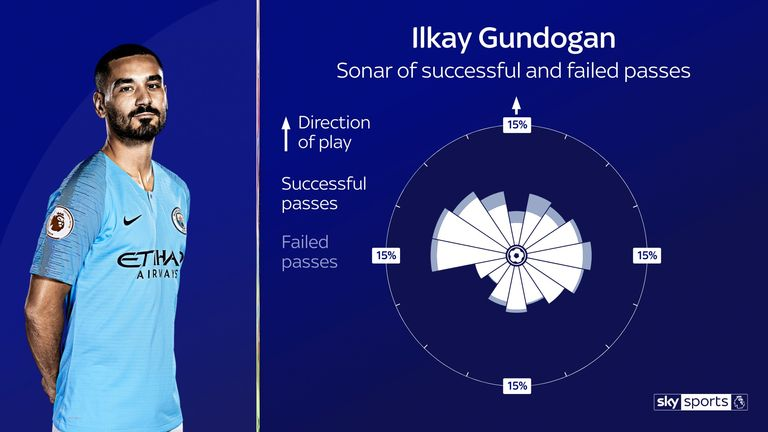 Gundogan's passing sonar for Manchester City this season