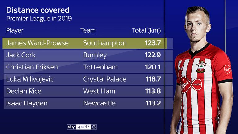 Ward-Prowse has outrun every player in the Premier League in 2019