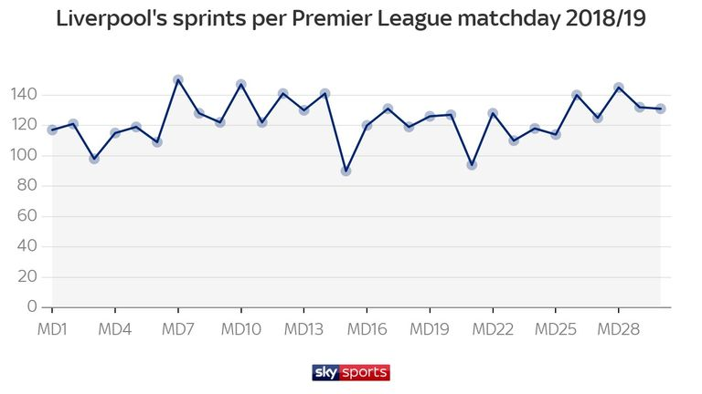 Liverpool have registered high numbers for sprints in recent weeks