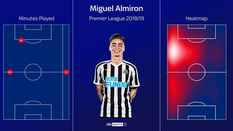 Almiron's heatmap since joining Newcastle in the Premier League