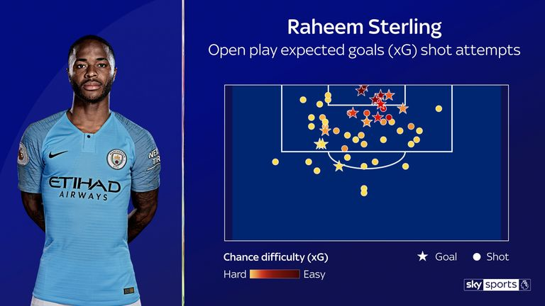 Sterling's shot attempts in the Premier League so far this season