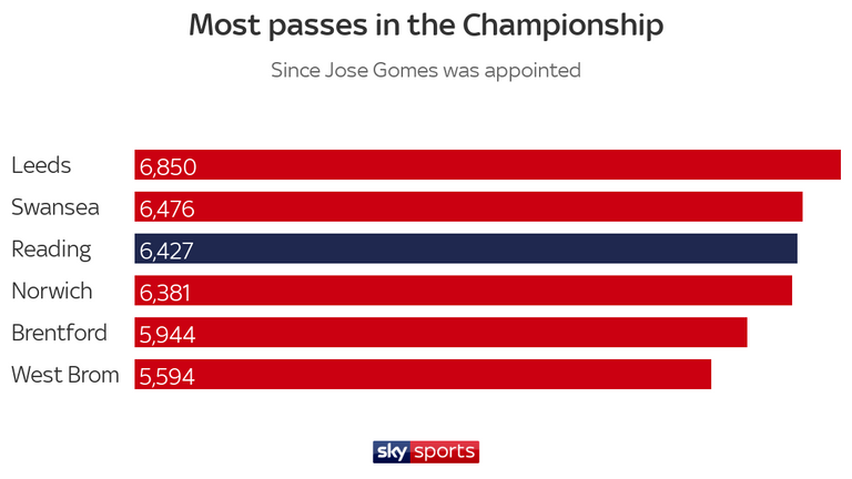 Reading have become a passing team again since Gomes' arrival