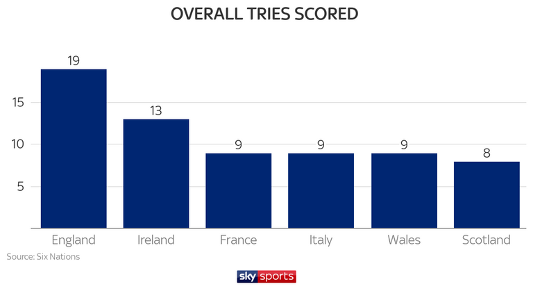 England leads the way in 2019 in terms of tries scored