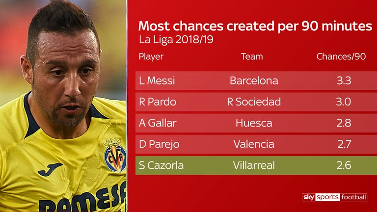 Only four players in La Liga are creating more chances than Santi Cazorla