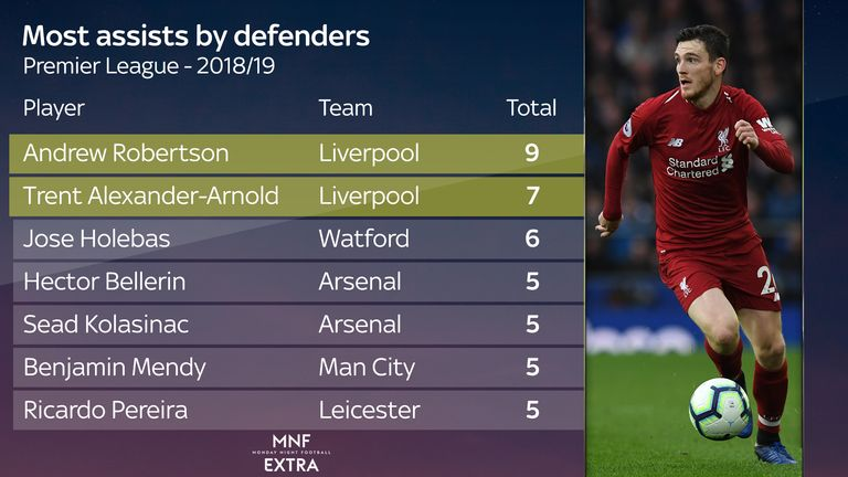 Andrew Robertson has provided more assists than any other defender