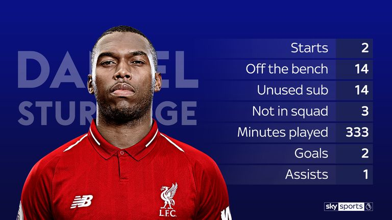 Sturridge's 2018-19 Premier League season in numbers