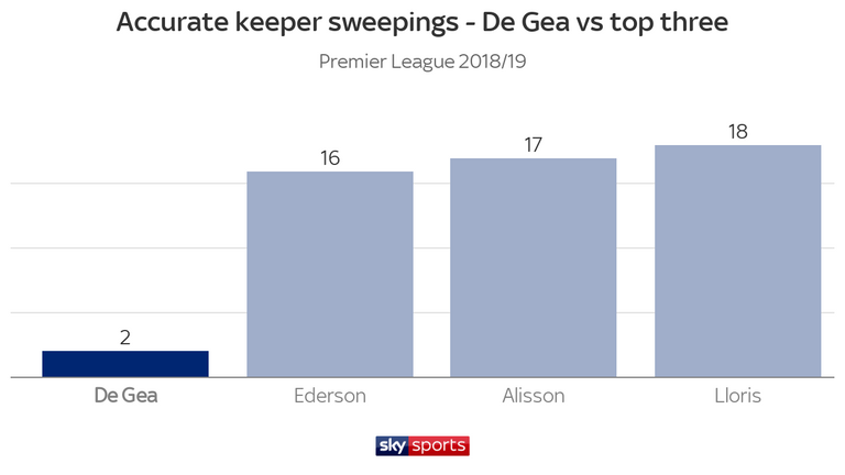 De Gea does not come off his line to sweep up as often as other top goalkeepers