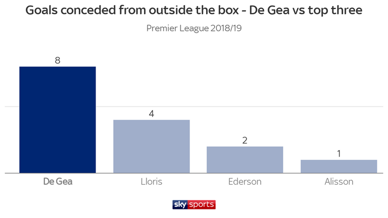 De Gea has conceded more goals from outside the box than his rivals