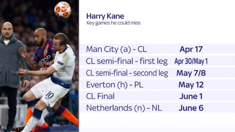 Kane looks set to miss a number of key fixtures