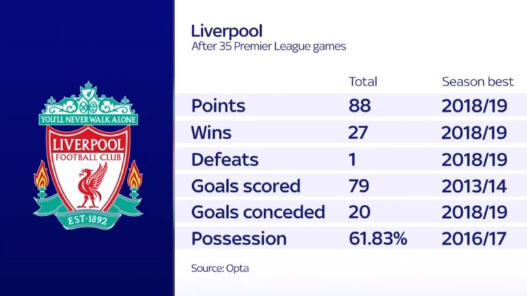 Liverpool are setting new records this season