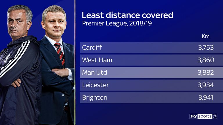 Despite recording more sprints under Solskjaer, only Cardiff and West Ham have covered less distance than Manchester United in the Premier League this season