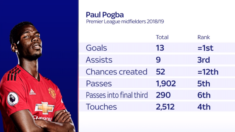 Paul Pogba is Manchester United's only representative in the PFA Team of the Year